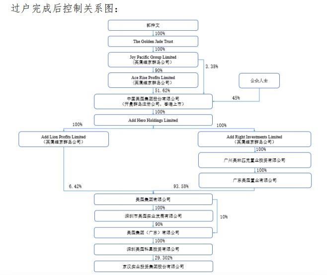 京汉股份:股份变更后实际控制人由田汉变更为郭梓文