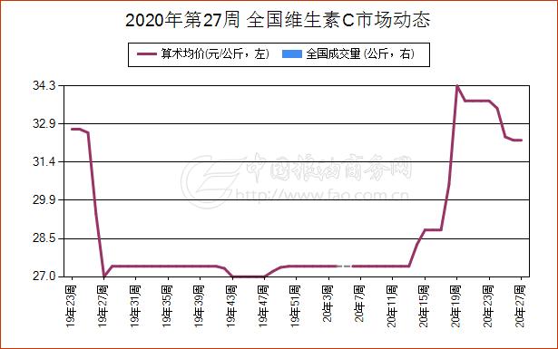 《【万和城平台主管待遇】简讯:6月30日广东省维生素A现货报价跌幅减缓》