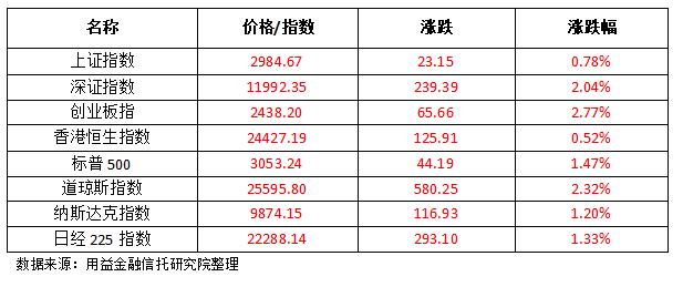 金融市场评论:上半年,金融市场收盘,沪深股市开盘越来越高