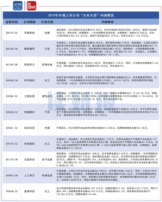 图1:2019年年报部分上市公司大存大贷问询情况