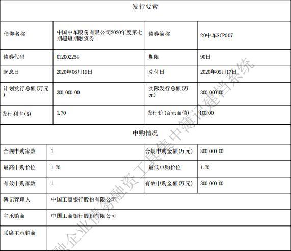 中国中车:成功发行30亿元超短期融资券