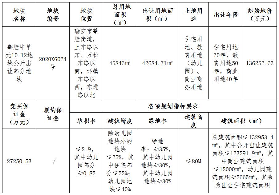 荣安地产29.45亿元竞得温州瑞安市2宗地块