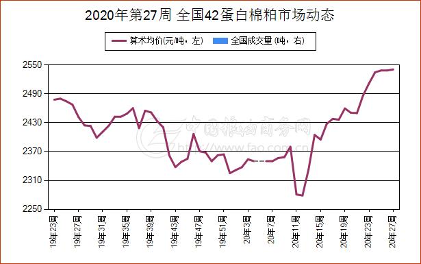 《【万和城娱乐怎么代理】7月1日山东省46蛋白棉粕现货报价持续下跌》