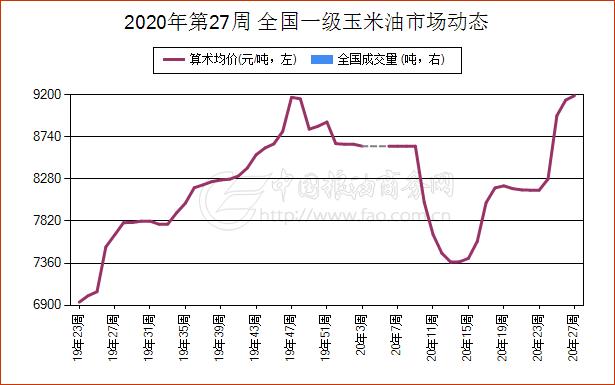 《【万和城招商主管】7月1日江苏省玉米油现货市场报价》