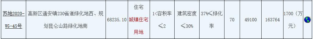 碧桂园18.6亿元竞得苏州市高新区一宗住宅用地