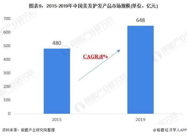 图表9:2015-2019年中国美发护发产品市场规模(单位:亿元)