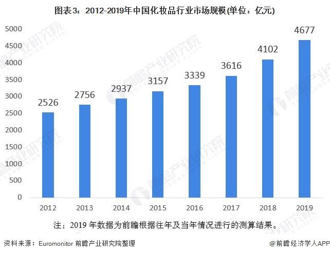 图表3:2012-2019年中国化妆品行业市场规模(单位:亿元)