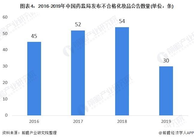 图表4:2016-2019年中国药监局发布不合格化妆品公告数量(单位:条)