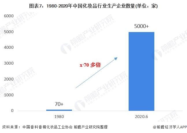 图表7:1980-2020年中国化妆品行业生产企业数量(单位:家)