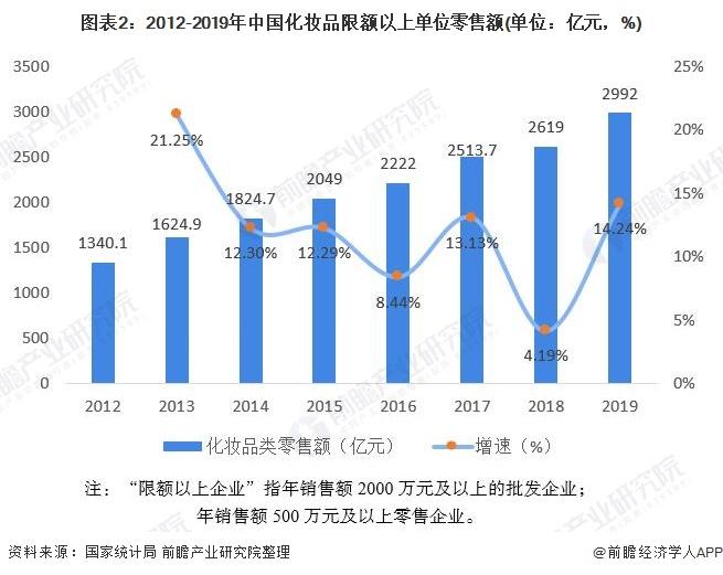图表2:2012-2019年中国化妆品限额以上单位零售额(单位:亿元,%)