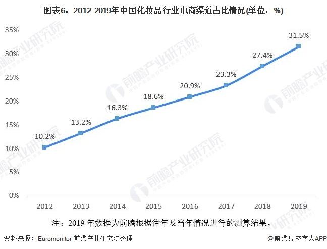 图表6:2012-2019年中国化妆品行业电商渠道占比情况(单位:%)