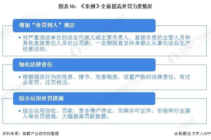 图表10:《条例》全面提高处罚力度情况