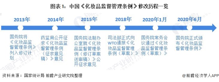 图表1:中国《化妆品监督管理条例》修改历程一览