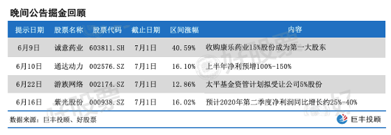 《【鹿鼎在线娱乐注册】7月1日晚间上市公司十大重磅公告》