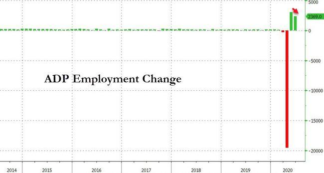 美国6月ADP增加236.9万人不及预期 就业形势依旧艰