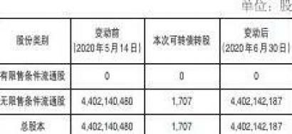 四川川投能源股份有限公司可转债转股结果暨股份变动公告 第2张