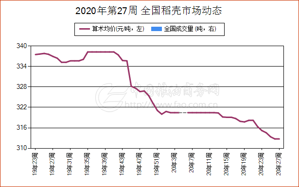七月2日辽宁省粳米现货报价维持不变