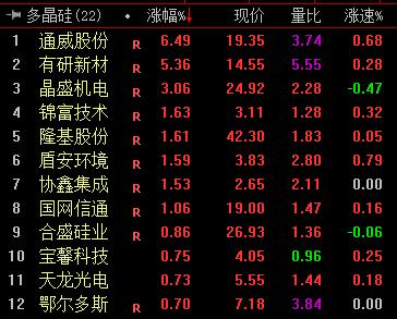 《【鹿鼎在线登录注册】多晶硅需求转好 四季度有望涨价 两条主线选股》
