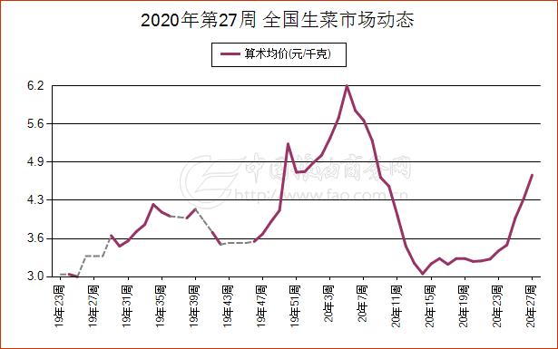 《【万和城招商主管】简讯:7月2日北京市生菜现货市场报价》