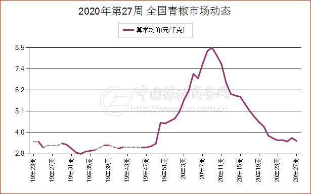 《【万和城娱乐平台代理】简讯:7月2日山西省青椒现货市场报价》