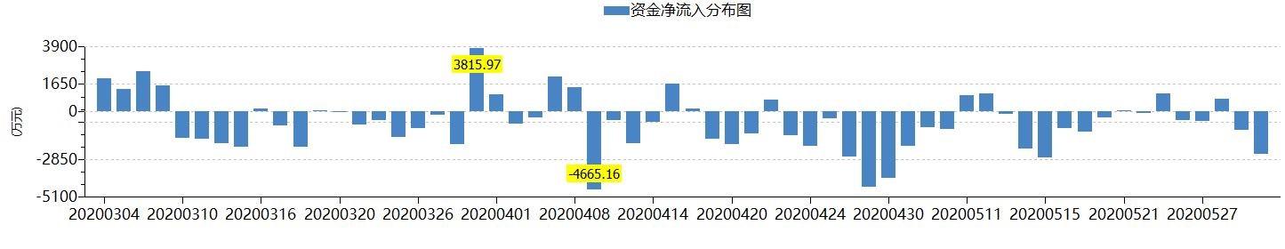 红旗连锁股价上涨机构减持 净利润大