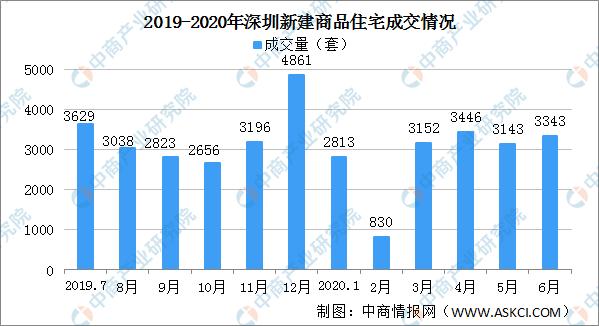 大发快3:2020年六月深圳新居成交环境剖析:(挨新)拉下成交 _ 西方财富网