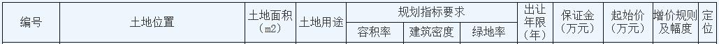 苏宁置业45.7亿元竞得南京市栖霞区一宗商住用地 楼面价7706.98元/㎡