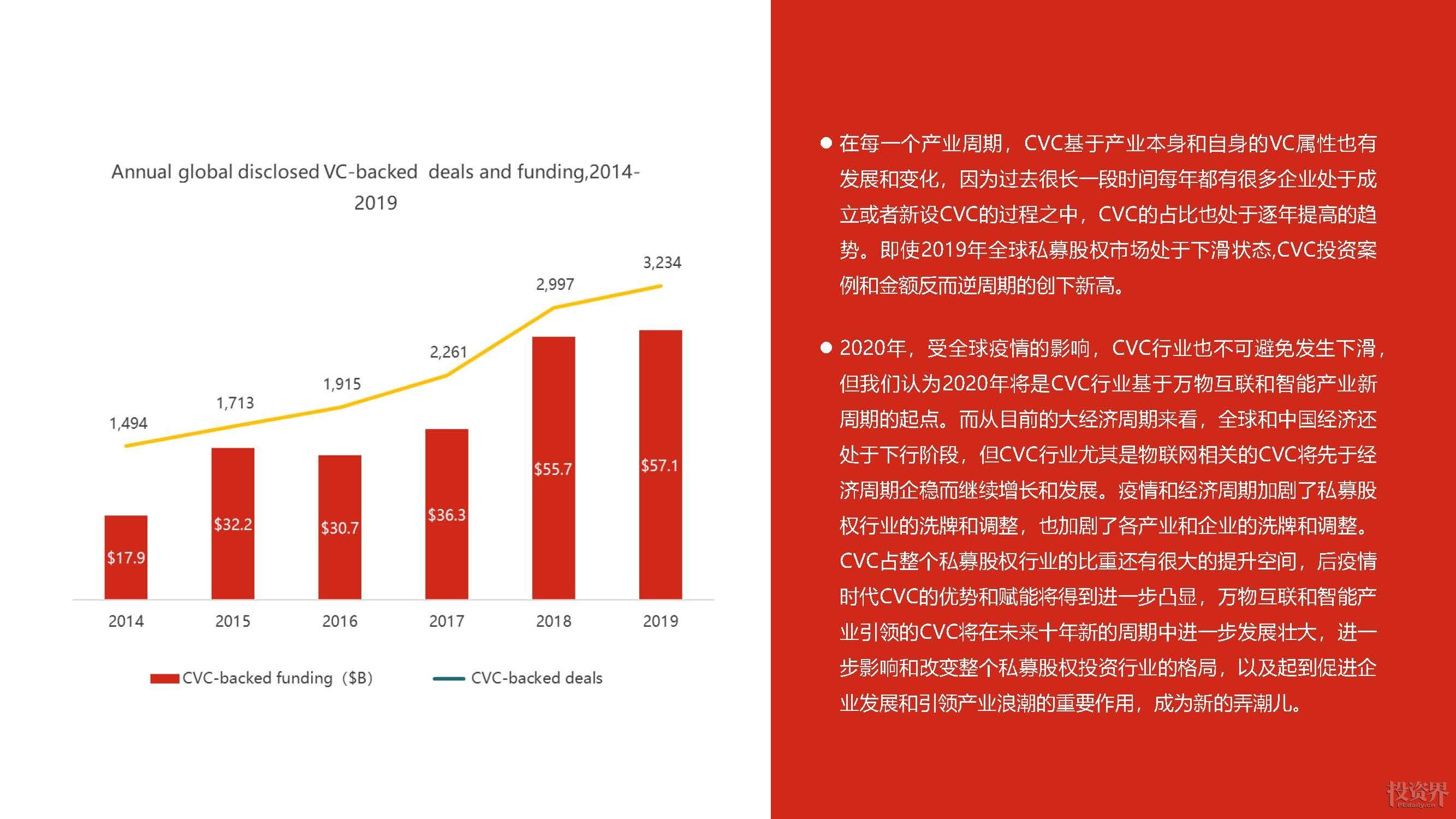 北汽产投联合清科研究中心重磅发布《2020泛汽车与大出行领域CVC研究报告》