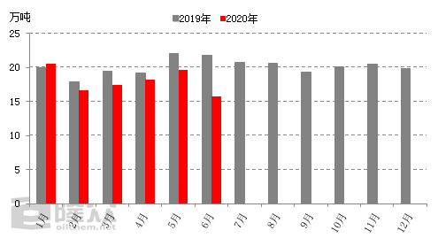 《【万和城平台招商】2020年苯酚半年报:内忧外患 险象环生》