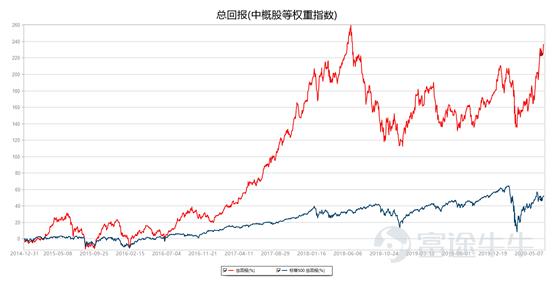 中国股票一周精选:大盘火爆,威来如火如荼