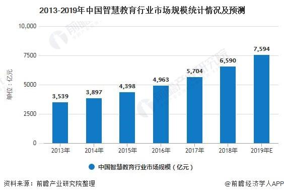 2013-2019年中国智慧教育行业市场规模统计情况及预测