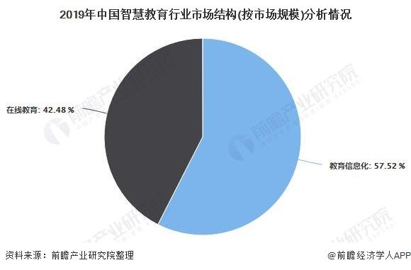 2019年中国智慧教育行业市场结构(按市场规模)分析情况