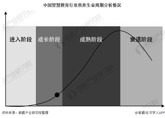 中国智慧教育行业所处生命周期分析情况