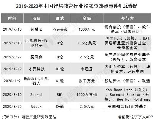 2019-2020年中国智慧教育行业投融资热点事件汇总情况