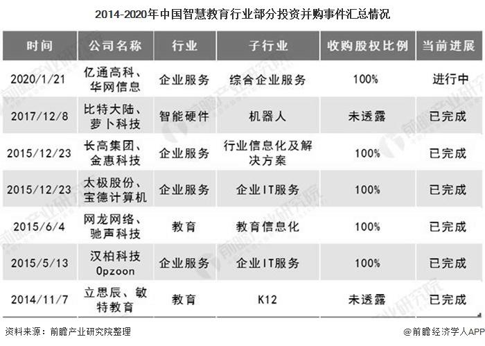 2014-2020年中国智慧教育行业部分投资并购事件汇总情况