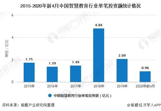 2015-2020年前4月中国智慧教育行业单笔投资额统计情况