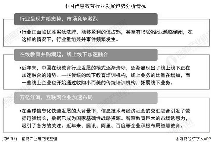 中国智慧教育行业发展趋势分析情况