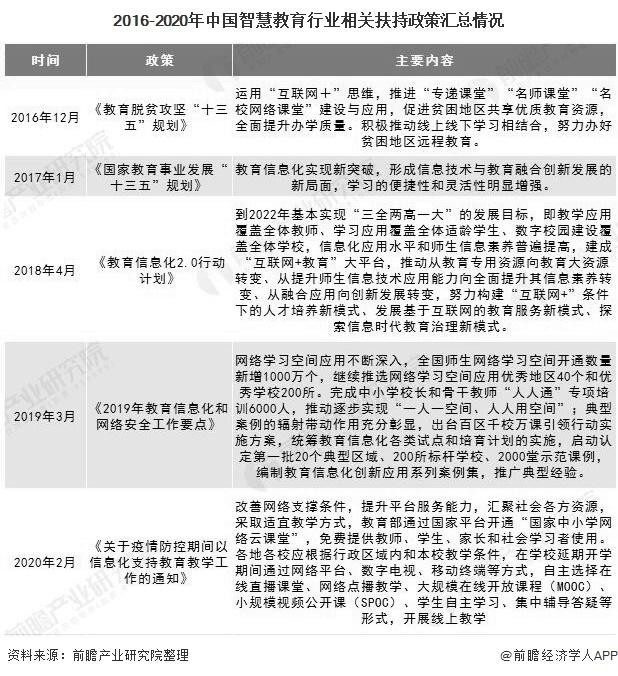 2016-2020年中国智慧教育行业相关扶持政策汇总情况