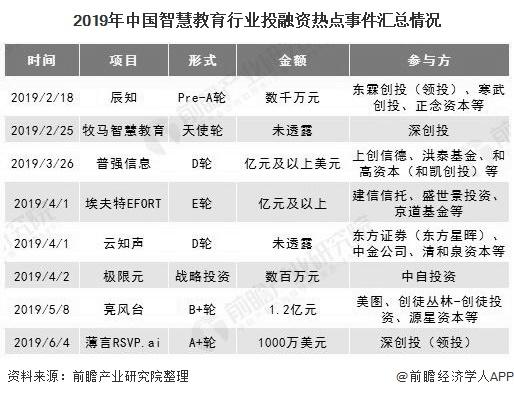 2019年中国智慧教育行业投融资热点事件汇总情况