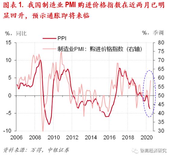许高:通货紧缩即将改变。通货膨胀将在下半年成为货币政策的第二个转折点