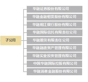 中国华融现下属子公司