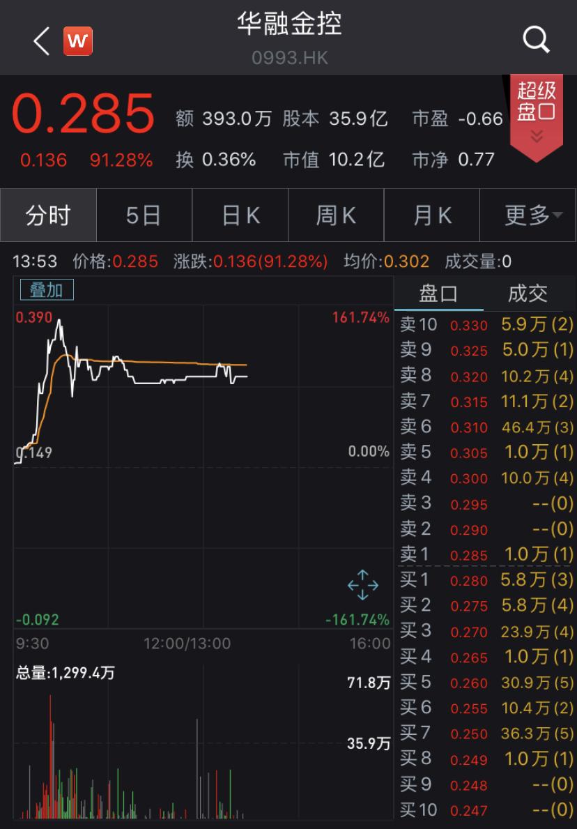 公告发布后,华融金控股票大涨