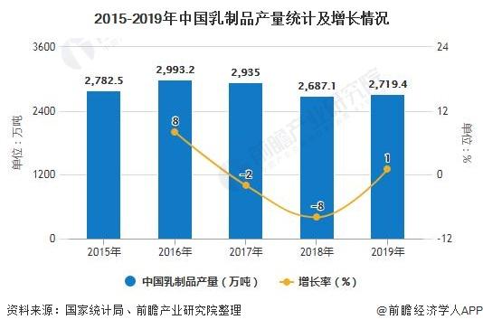 2015-2019年中國乳制品產量統計及增長情況