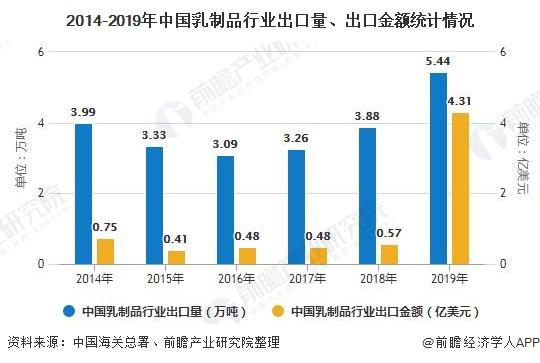 2014-2019年中國乳制品行業出口量、出口金額統計情況