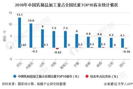 2019年中國乳制品加工量占全國比重TOP10省市統計情況