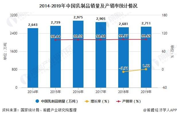 2014-2019年中國乳制品銷量及產銷率統計情況