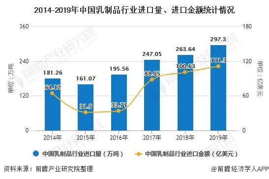 2014-2019年中國乳制品行業進口量、進口金額統計情況