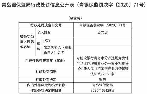 《【无极2平台官网】建行青岛分行领4罚单 违规为房地产企业办理融资业务》