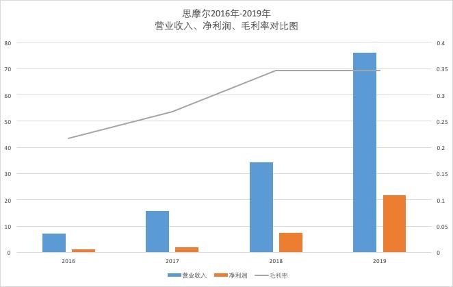 """思摩尔香港IPO已经过去,以前的""""牛股""""还能起飞吗?"""