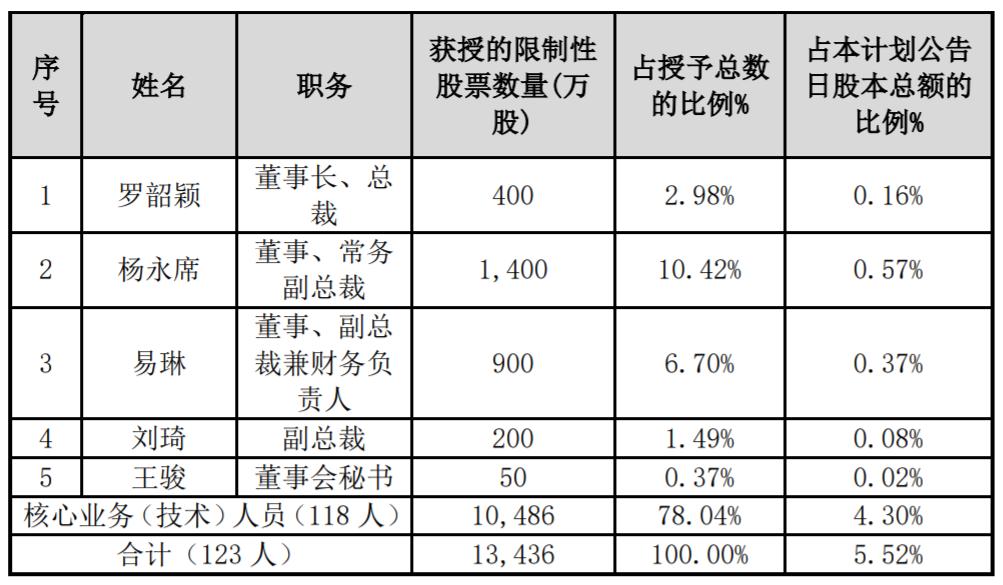 迪马股份拟向123名激励对象授予1.34亿股限制性股票